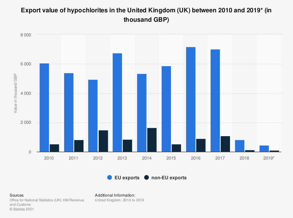 Statistic: Export value of hypochlorites in the United Kingdom (UK) between 2010 and 2019* (in thousand GBP) | Statista