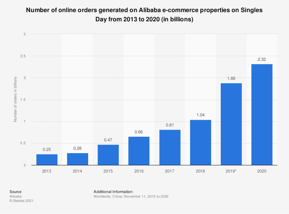 Statistic: Number of online orders generated on Alibaba e-commerce properties on Singles Day from 2013 to 2018 (in millions) | Statista