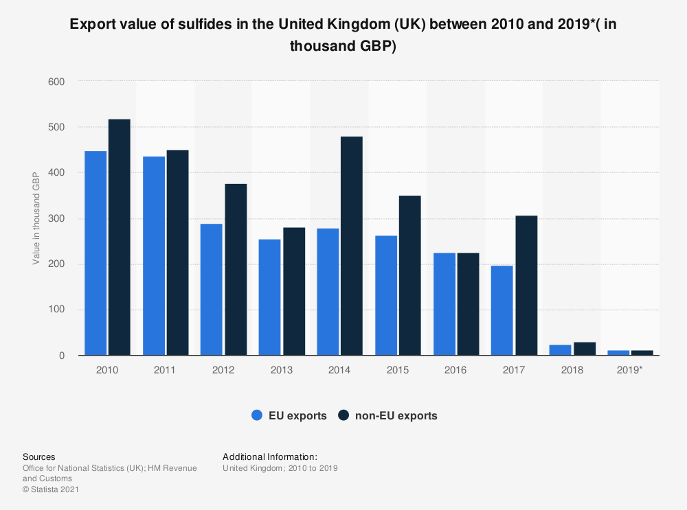 Statistic: Export value of sulfides in the United Kingdom (UK) between 2010 and 2019*( in thousand GBP)   Statista