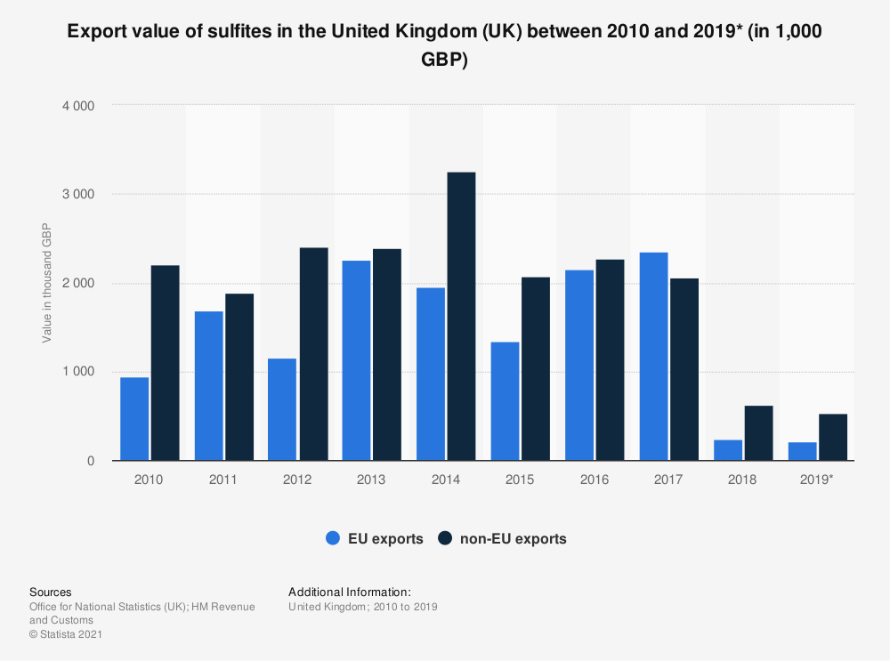 Statistic: Export value of sulfites in the United Kingdom (UK) between 2010 and 2019* (in 1,000 GBP) | Statista