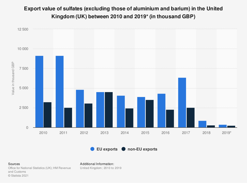 Statistic: Export value of sulfates (excluding those of aluminium and barium) in the United Kingdom (UK) between 2010 and 2019* (in thousand GBP) | Statista
