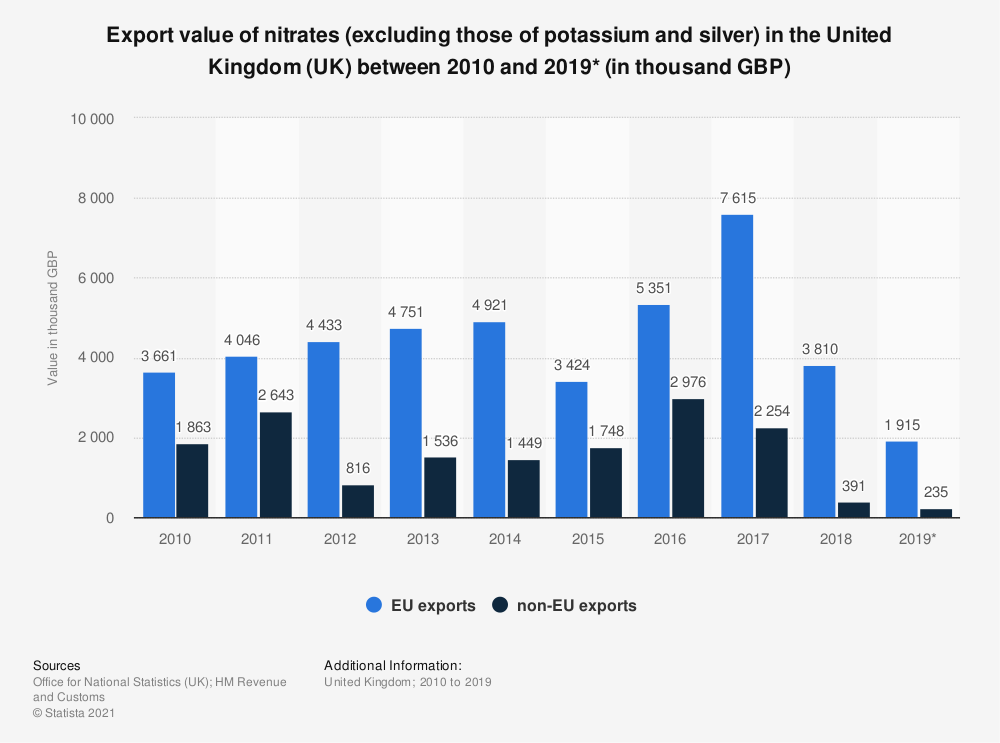 Statistic: Export value of nitrates (excluding those of potassium and silver) in the United Kingdom (UK) between 2010 and 2019* (in thousand GBP) | Statista