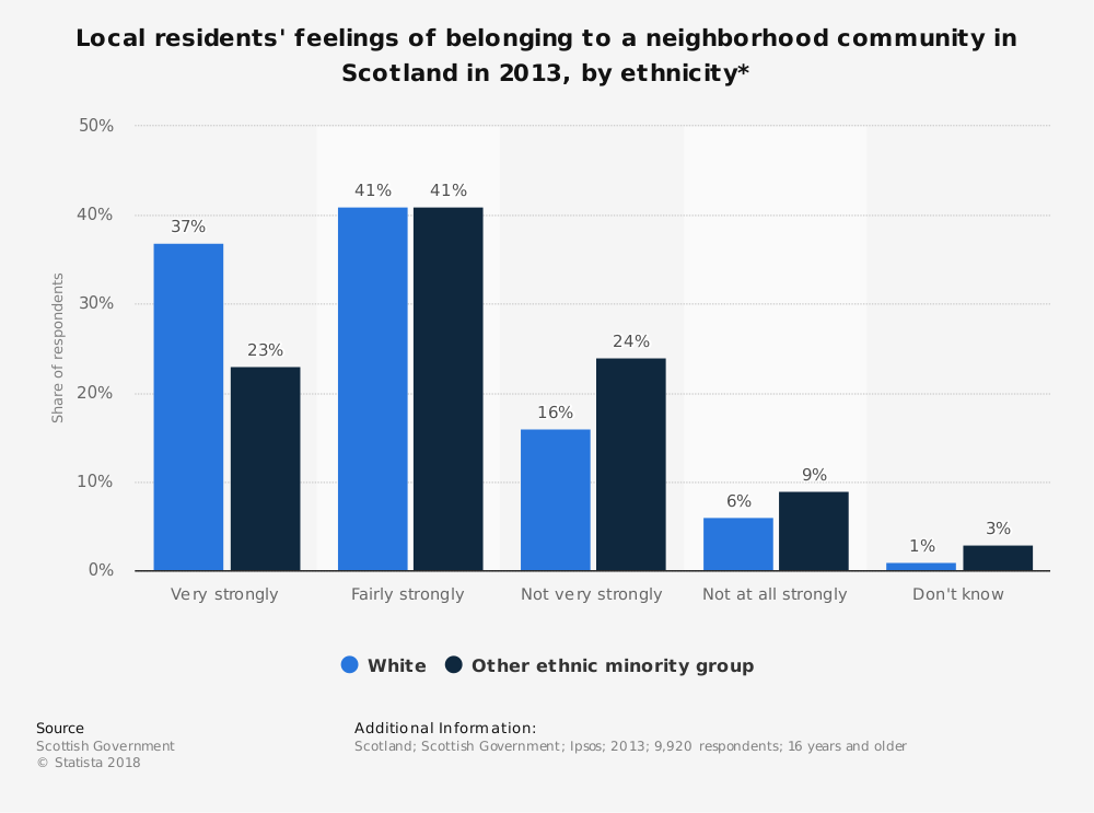 Statistic: Local residents' feelings of belonging to a neighborhood community in Scotland in 2013, by ethnicity* | Statista