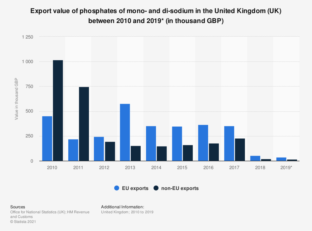 Statistic: Export value of phosphates of mono- and di-sodium in the United Kingdom (UK) between 2010 and 2019* (in thousand GBP) | Statista