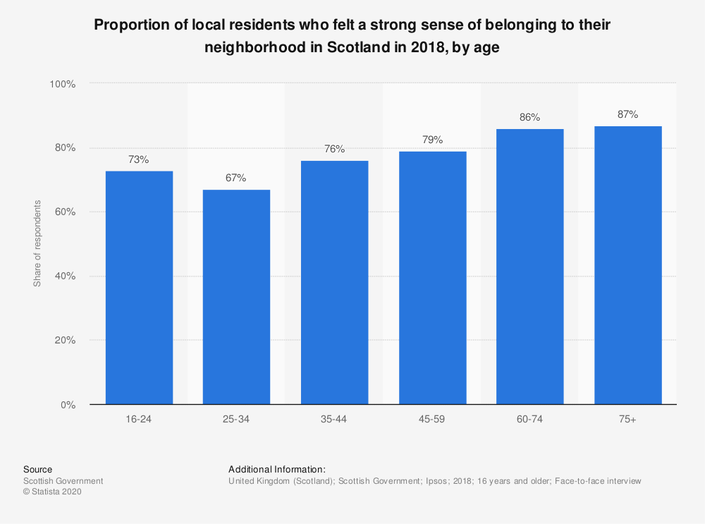 Statistic: Proportion of local residents who felt a strong sense of belonging to their neighborhood in Scotland in 2018, by age | Statista