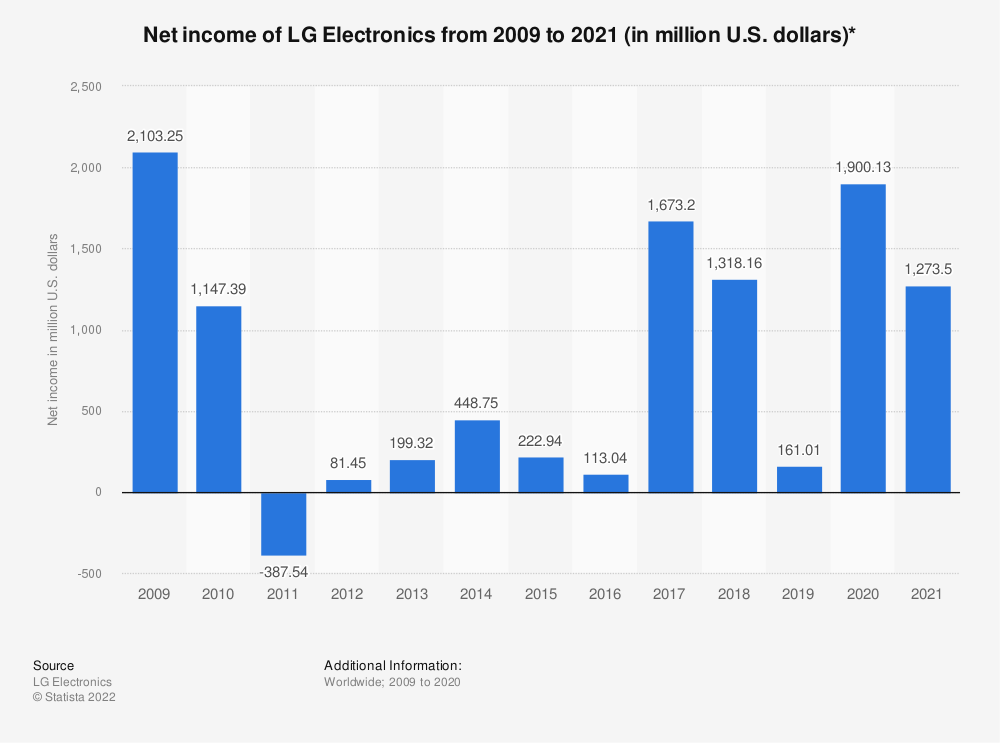 Statistic: Net income of LG Electronics from 2009 to 2018 (in million U.S. dollars)* | Statista
