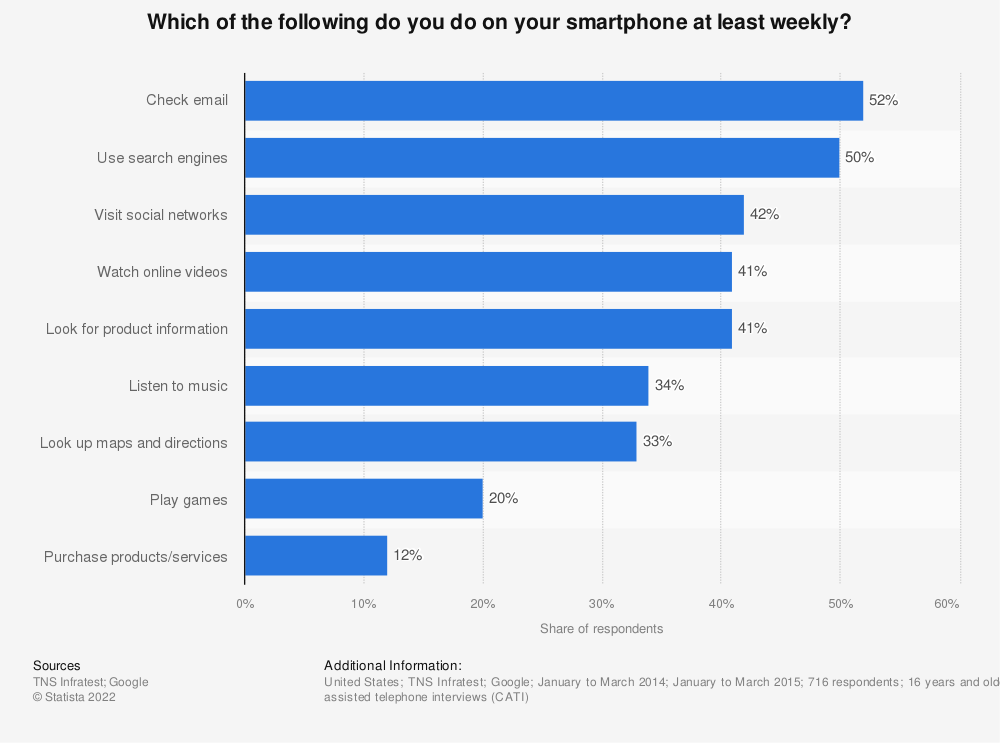 Statistic: Which of the following do you do on your smartphone at least weekly? | Statista