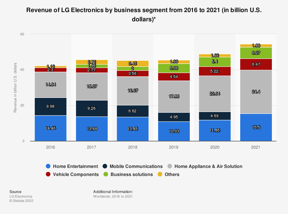 Statistic: Revenue of LG Electronics by business segment from 2011 to 2017 (in billion U.S. dollars)* | Statista