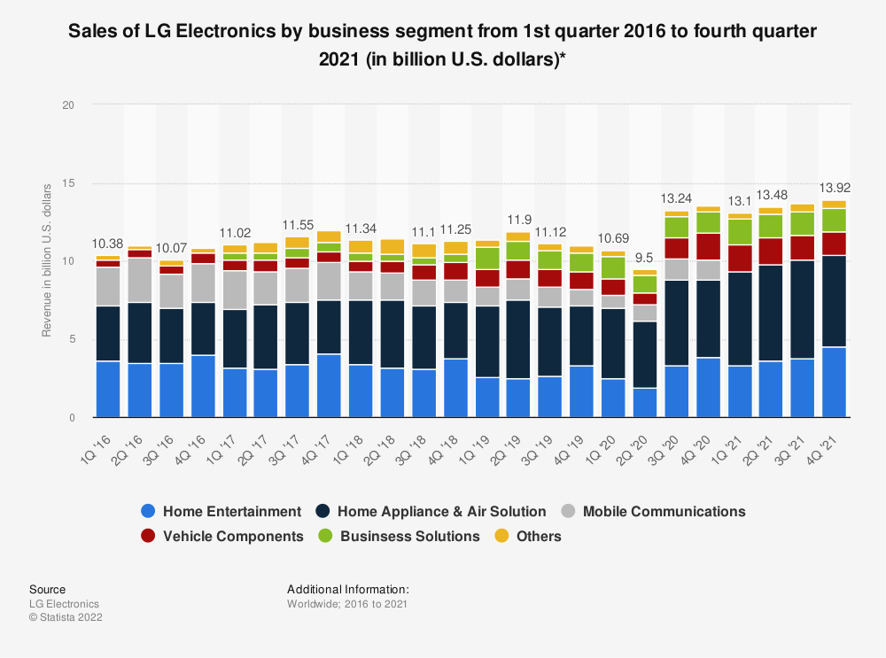 Statistic: Sales of LG Electronics by business segment from 1Q'16 to 2Q'20 (in billion U.S. dollars)* | Statista