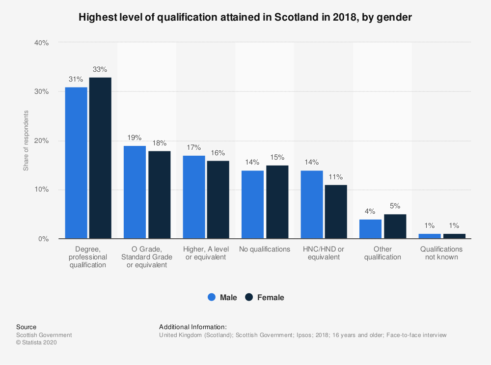 Statistic: Highest level of qualification attained in Scotland in 2017, by gender* | Statista