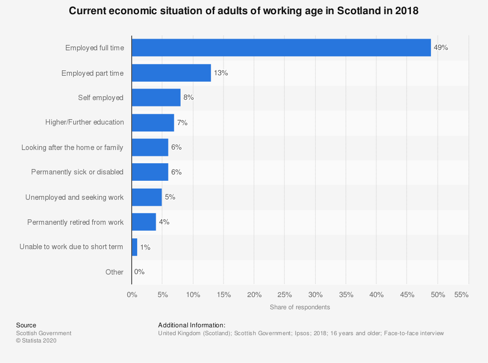 Statistic: Current economic situation of adults of working age in Scotland in 2018 | Statista