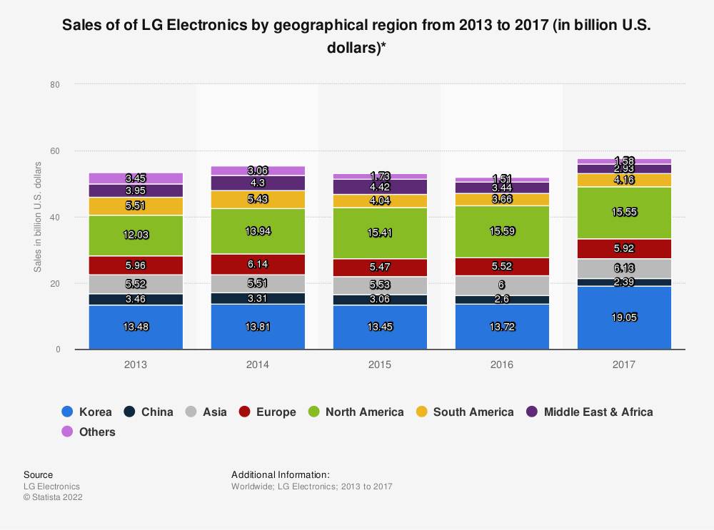 Statistic: Sales of of LG Electronics by geographical region from 2013 to 2016 (in billion U.S. dollars)* | Statista