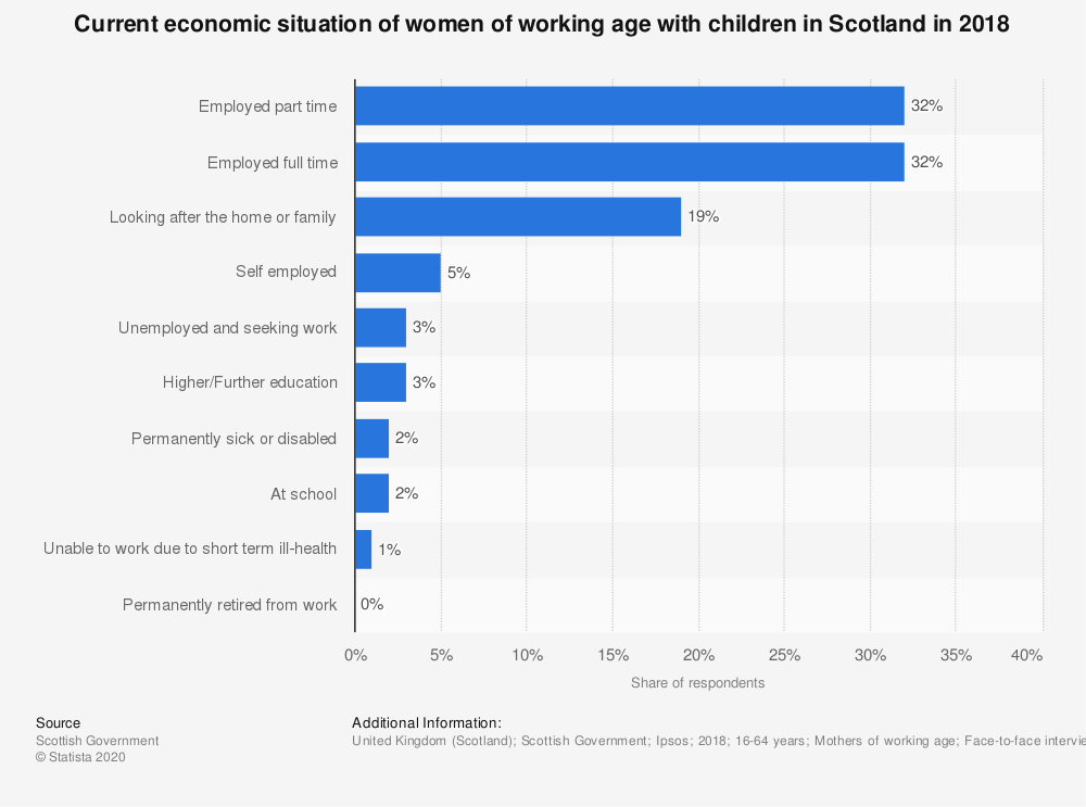 Statistic: Current economic situation of women of working age with children in Scotland in 2017*   Statista