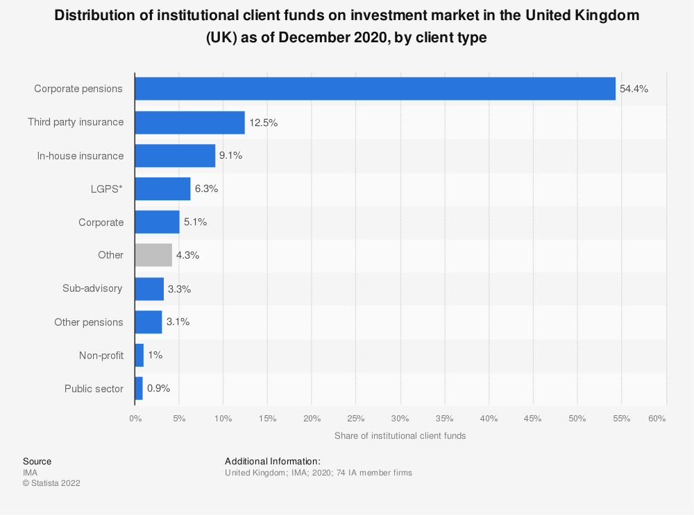 Statistic: Distribution of institutional client funds on investment market in the United Kingdom (UK) as of December 2018, by client type | Statista