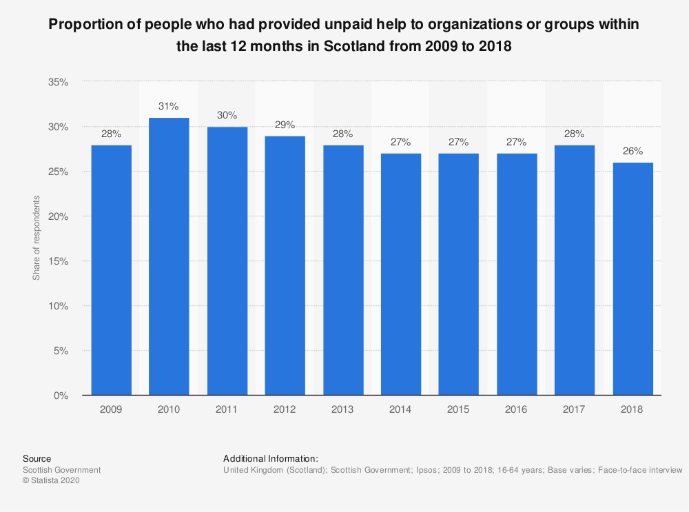 Statistic: Proportion of people who had provided unpaid help to organizations or groups within the last 12 months in Scotland from 2009 to 2017 | Statista