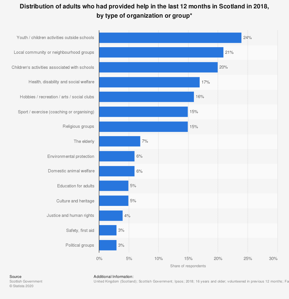 Statistic: Distribution of adults who had provided help in the last 12 months in Scotland in 2018, by type of organization or group* | Statista