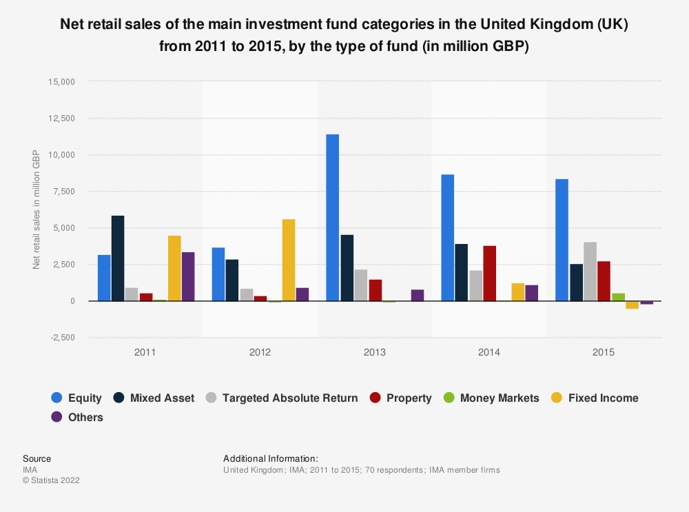 Statistic: Net retail sales of the main investment fund categories in the United Kingdom (UK) from 2011 to 2015, by the type of fund (in million GBP) | Statista