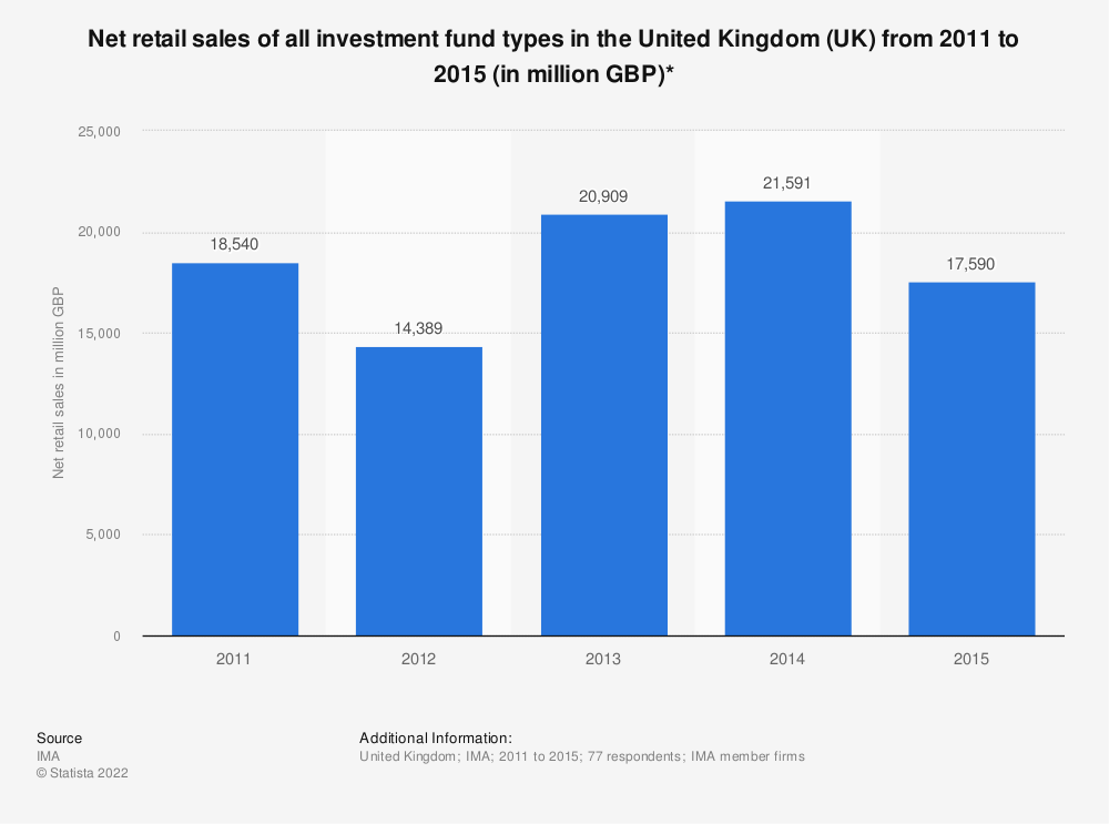 Statistic: Net retail sales of all investment fund types in the United Kingdom (UK) from 2011 to 2015 (in million GBP)* | Statista
