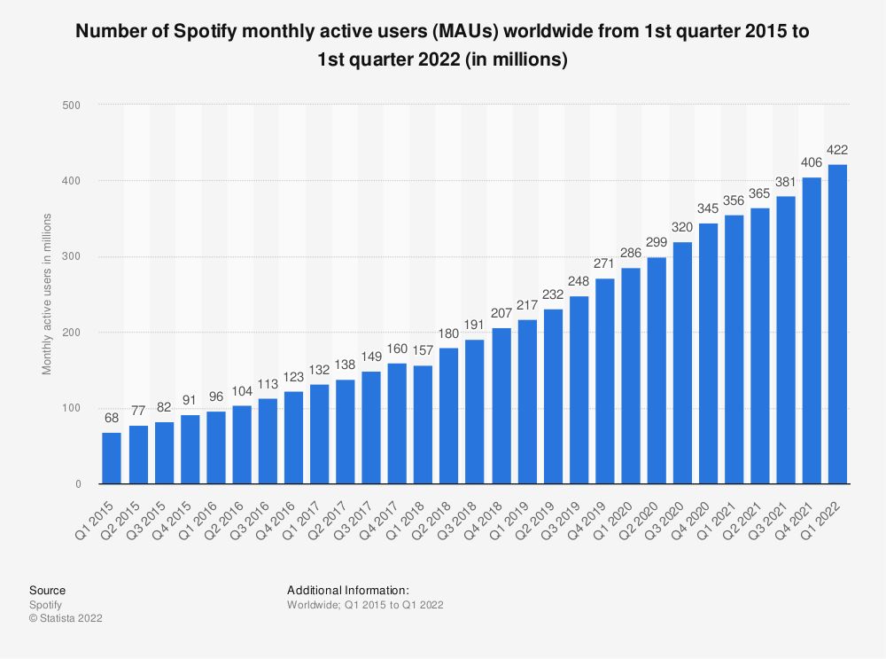 Statistic: Number of global monthly active Spotify users from July 2012 to June 2016 (in millions) | Statista