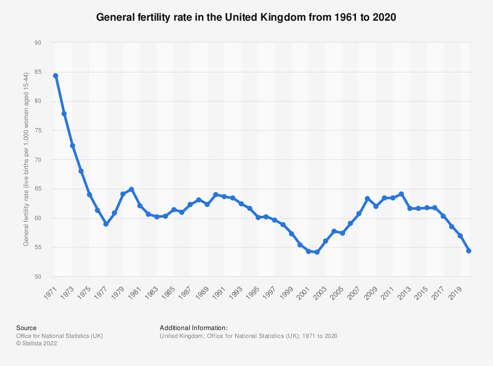 Statistic: General fertility rate in the United Kingdom from 1961 to 2019   Statista