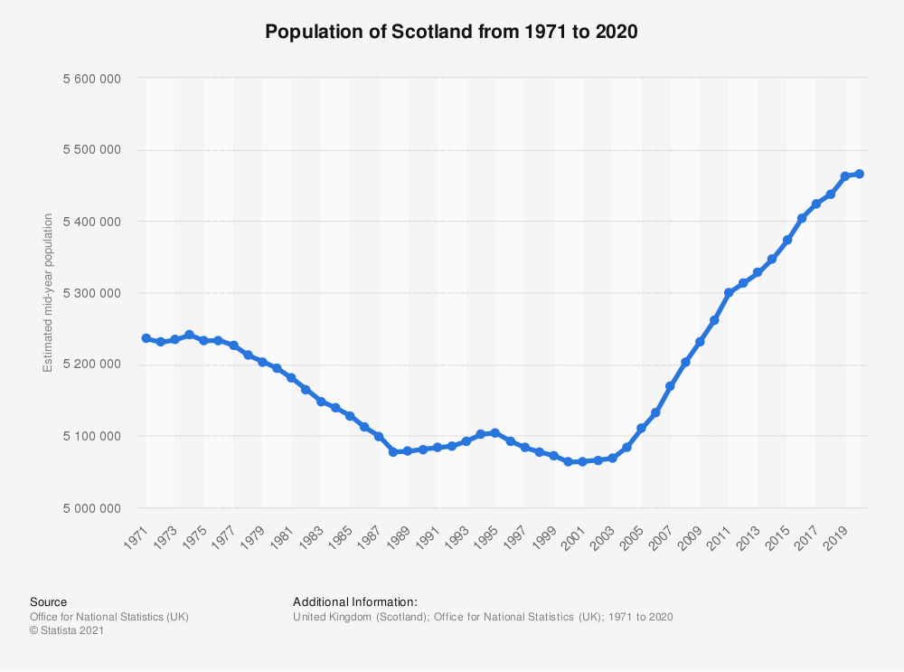 Statistic: Mid-year population estimates of Scotland from 2000 to 2018 (in million people) | Statista