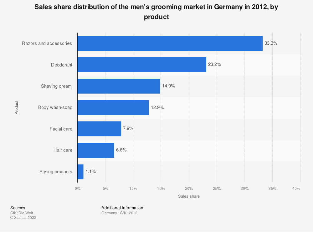 Statistic: Sales share distribution of the men's grooming market in Germany in 2012, by product | Statista