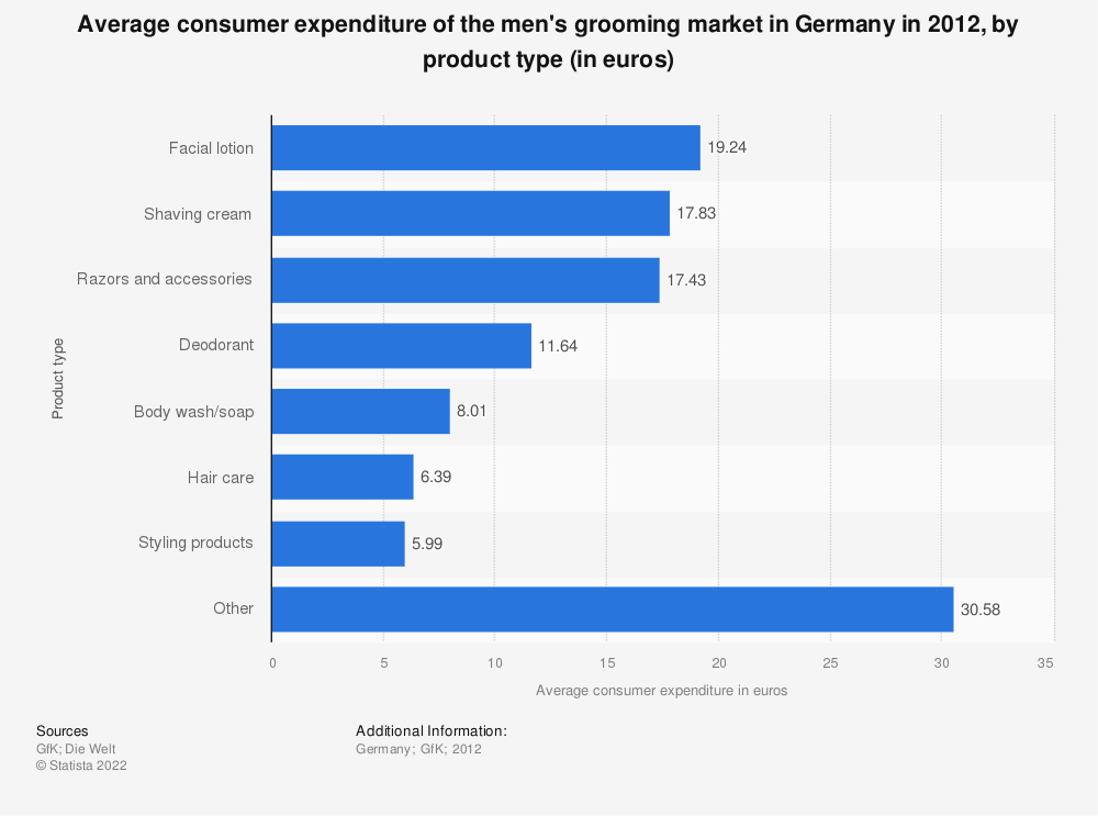 Statistic: Average consumer expenditure of the men's grooming market in Germany in 2012, by product type (in euros) | Statista