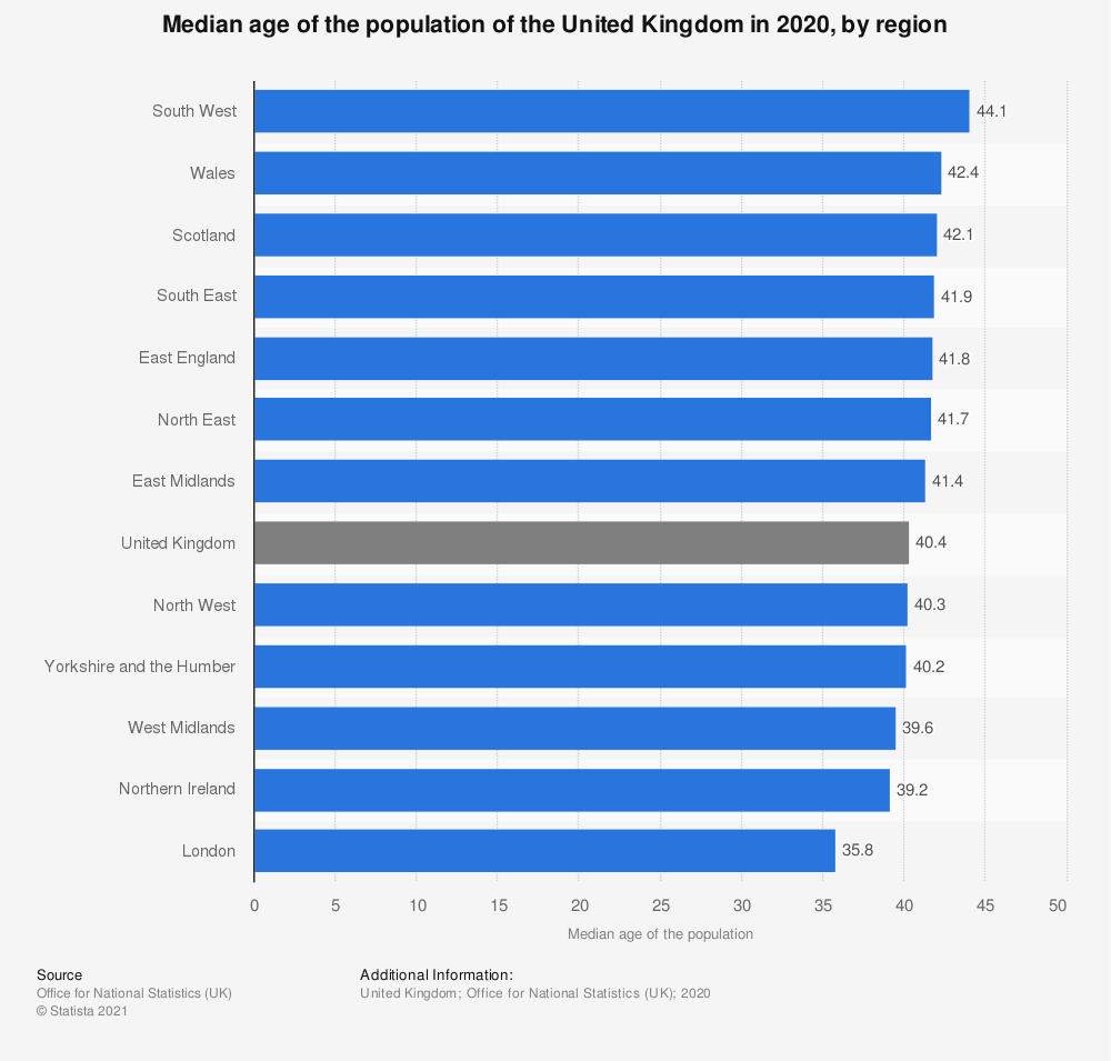 Statistic: Forecasted median age of the population of Scotland from 2014 to 2039* | Statista