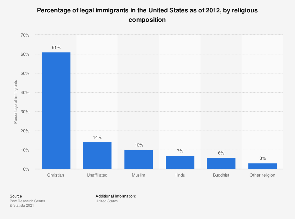 Statistic: Percentage of legal immigrants in the United States as of 2012, by religious composition | Statista