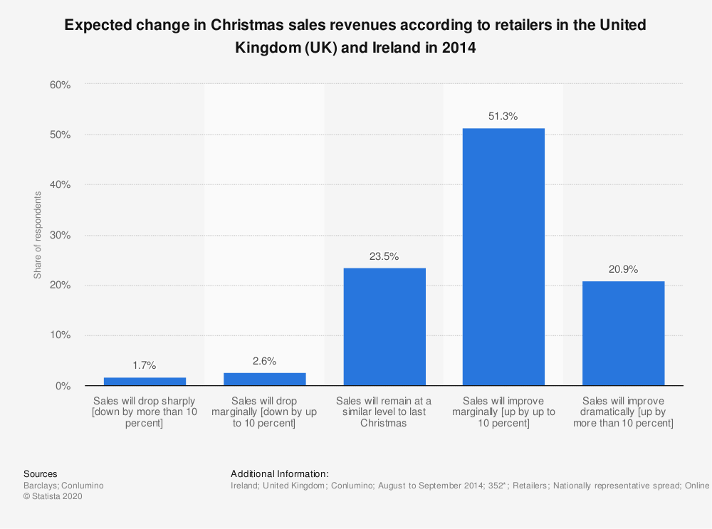 Statistic: Expected change in Christmas sales revenues according to retailers in the United Kingdom (UK) and Ireland in 2014 | Statista