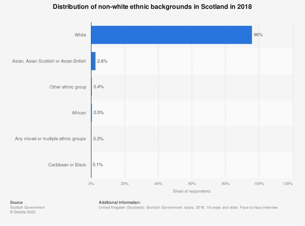 Statistic: Distribution of non-white ethnic backgrounds in Scotland in 2017* | Statista