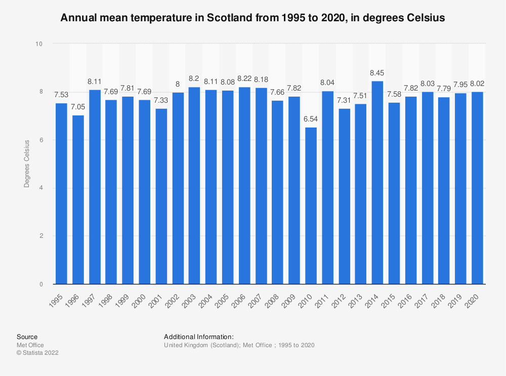 Statistic: Annual mean temperature in Scotland from 1995 to 2019, in degrees Celsius | Statista