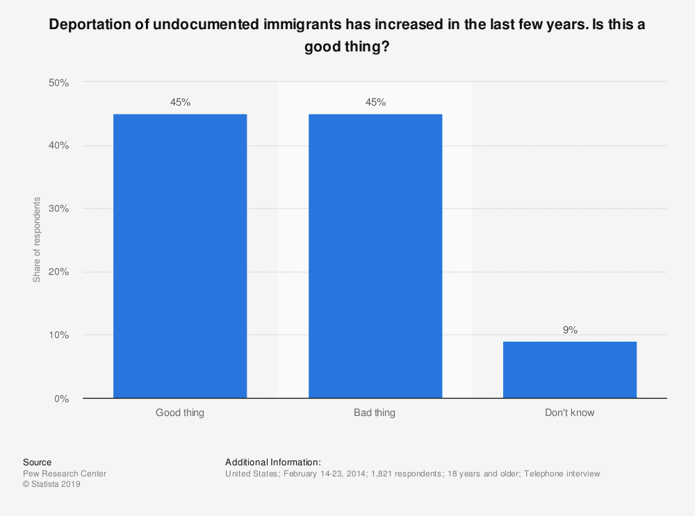 Statistic: Deportation of undocumented immigrants has increased in the last few years. Is this a good thing? | Statista