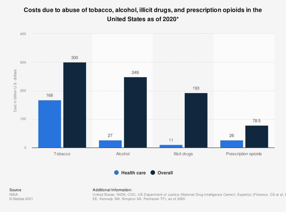 Statistic: Costs due to abuse of tobacco, alcohol, illicit drugs, and prescription opioids in the United States as of 2017 | Statista