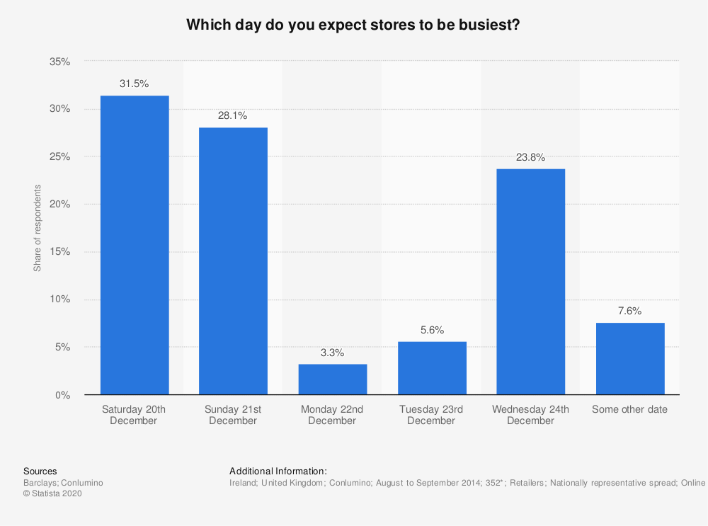 Statistic: Which day do you expect stores to be busiest? | Statista