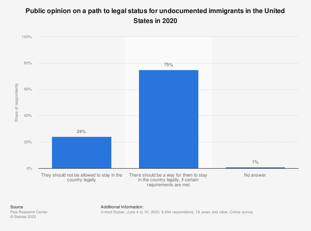 Statistic: Should illegal immigrants be a allowed to stay if they meet certain requirements? | Statista