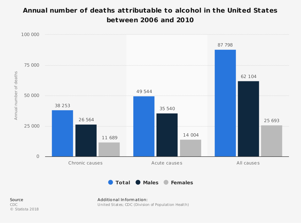 Statistic: Annual number of deaths attributable to alcohol in the United States between 2006 and 2010 | Statista