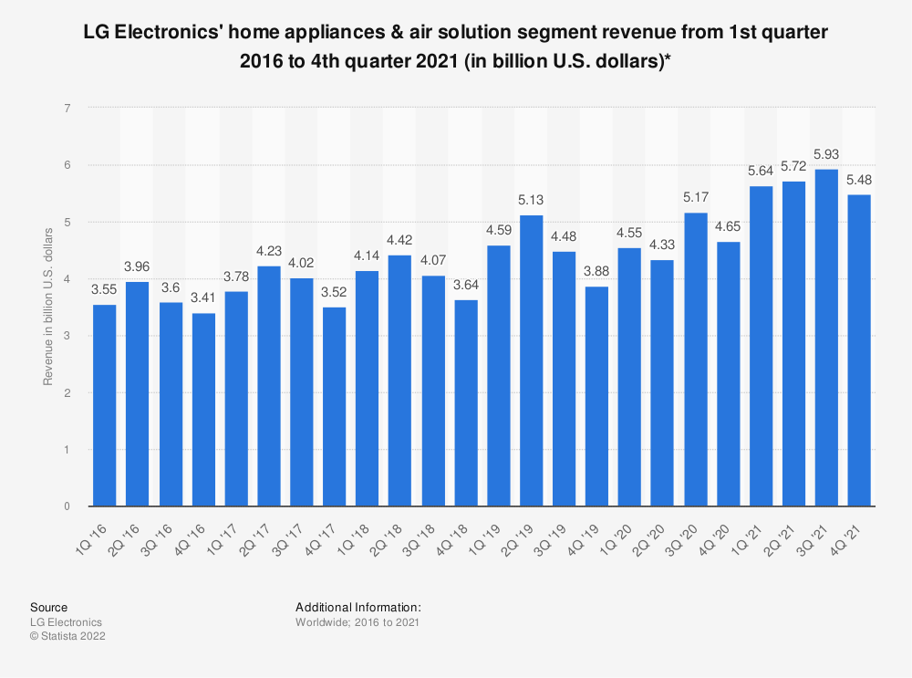 Statistic: Sales of LG Electronics home appliances & air solution segment from 1Q'14 to 3Q'19 (in billion U.S. dollars)* | Statista