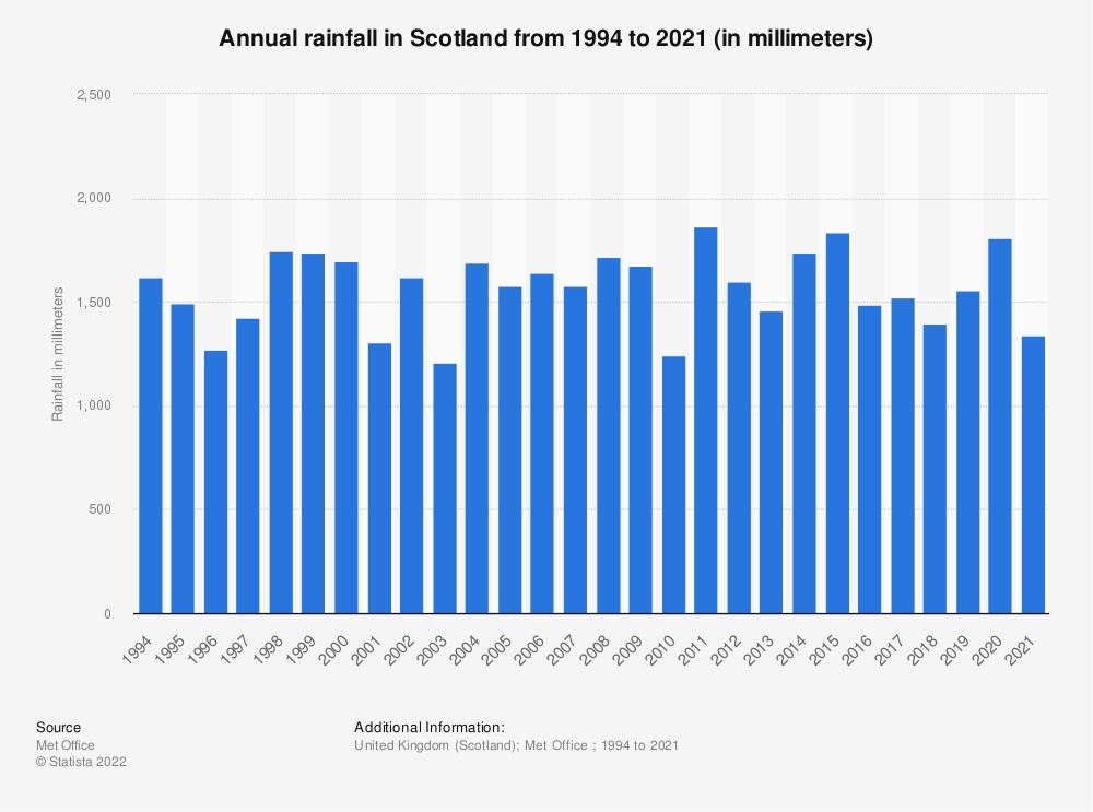 Statistic: Annual rainfall in Scotland from 1994 to 2018 (in millimeters) | Statista
