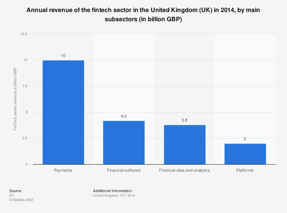 Statistic: Annual revenue of the fintech sector in the United Kingdom (UK) as of August 2014, by main subsectors (in billion GBP) | Statista