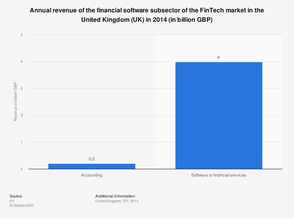 Statistic: Annual revenue of the financial software subsector of the FinTech market in the United Kingdom (UK) as of August 2014 (in billion GBP) | Statista