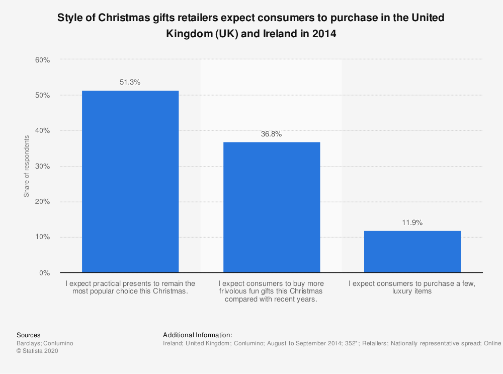 Statistic: Style of Christmas gifts retailers expect consumers to purchase in the United Kingdom (UK) and Ireland in 2014 | Statista
