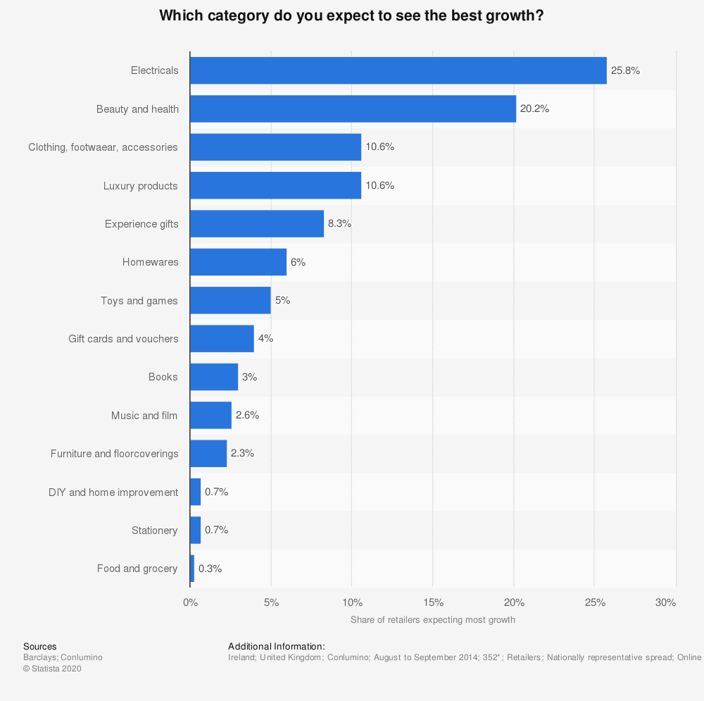 Statistic: Which category do you expect to see the best growth? | Statista