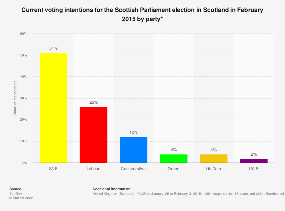 Statistic: Current voting intentions for the Scottish Parliament election in Scotland in February 2015 by party* | Statista