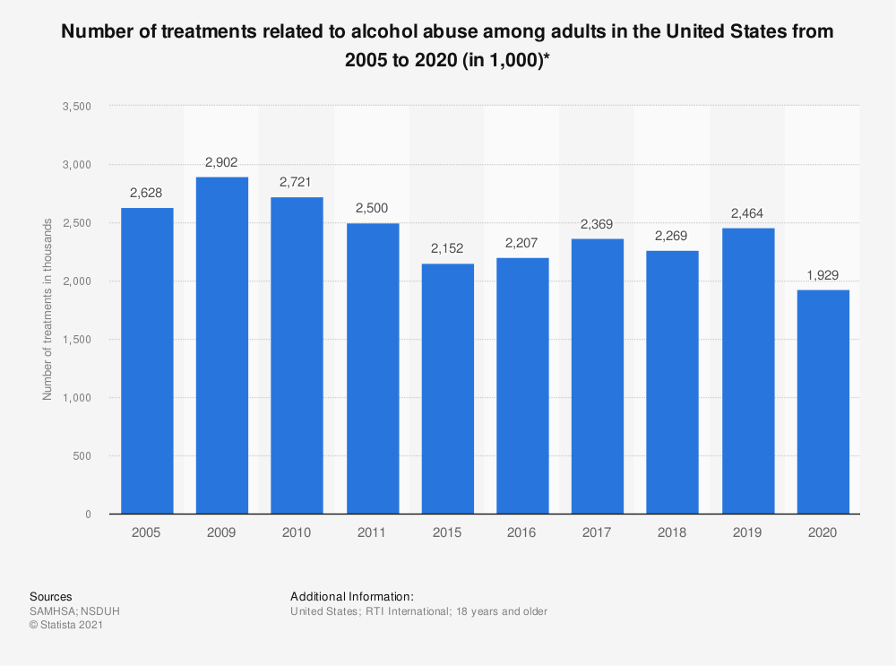 Statistic: Number of treatments related to alcohol abuse among adults in the United States from 2005 to 2019 (in 1,000)* | Statista
