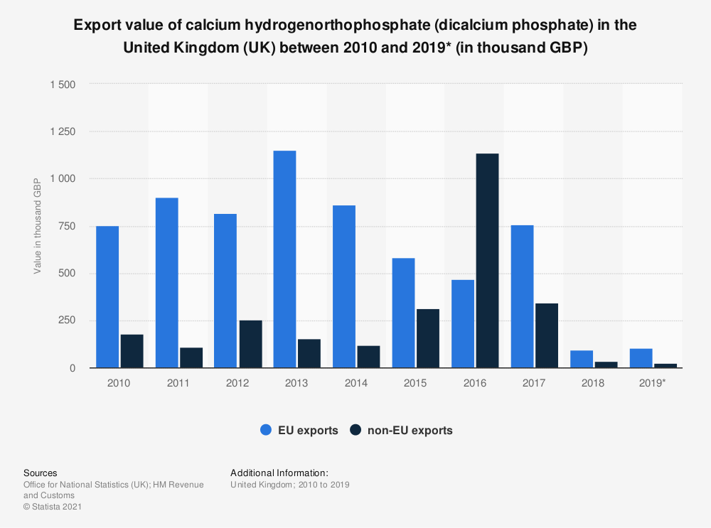 Statistic: Export value of calcium hydrogenorthophosphate (dicalcium phosphate) in the United Kingdom (UK) between 2010 and 2019* (in thousand GBP) | Statista