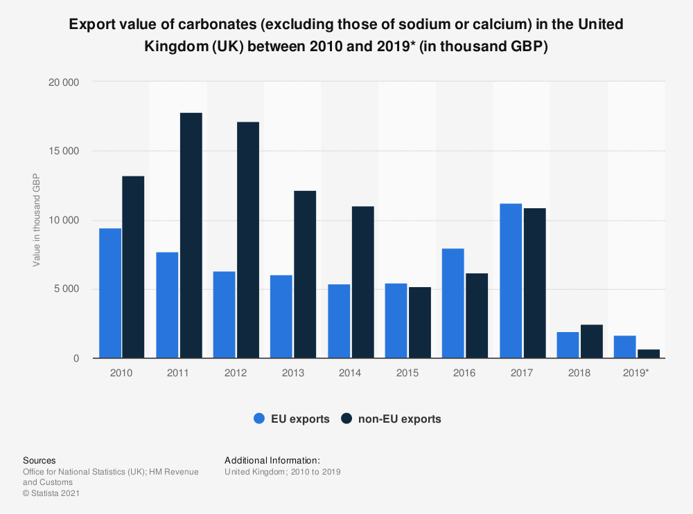 Statistic: Export value of carbonates (excluding those of sodium or calcium) in the United Kingdom (UK) between 2010 and 2019* (in thousand GBP) | Statista