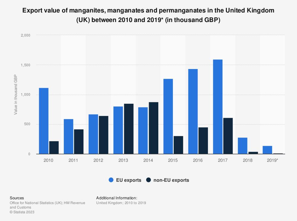 Statistic: Export value of manganites, manganates and permanganates in the United Kingdom (UK) between 2010 and 2019* (in thousand GBP) | Statista