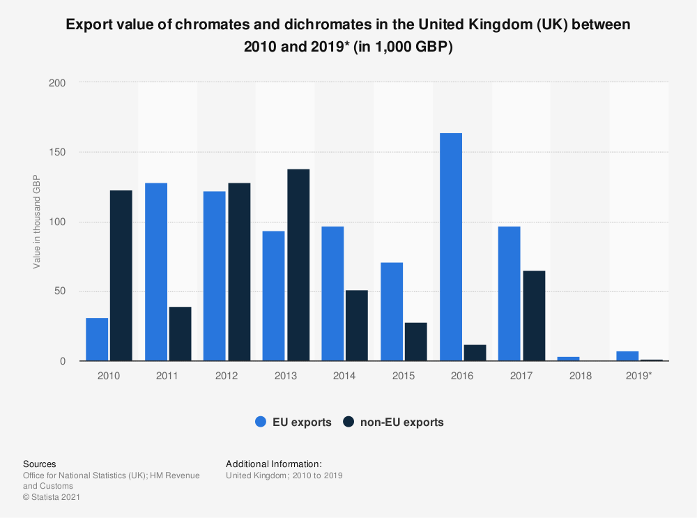 Statistic: Export value of chromates and dichromates in the United Kingdom (UK) between 2010 and 2019* (in thousand GBP) | Statista