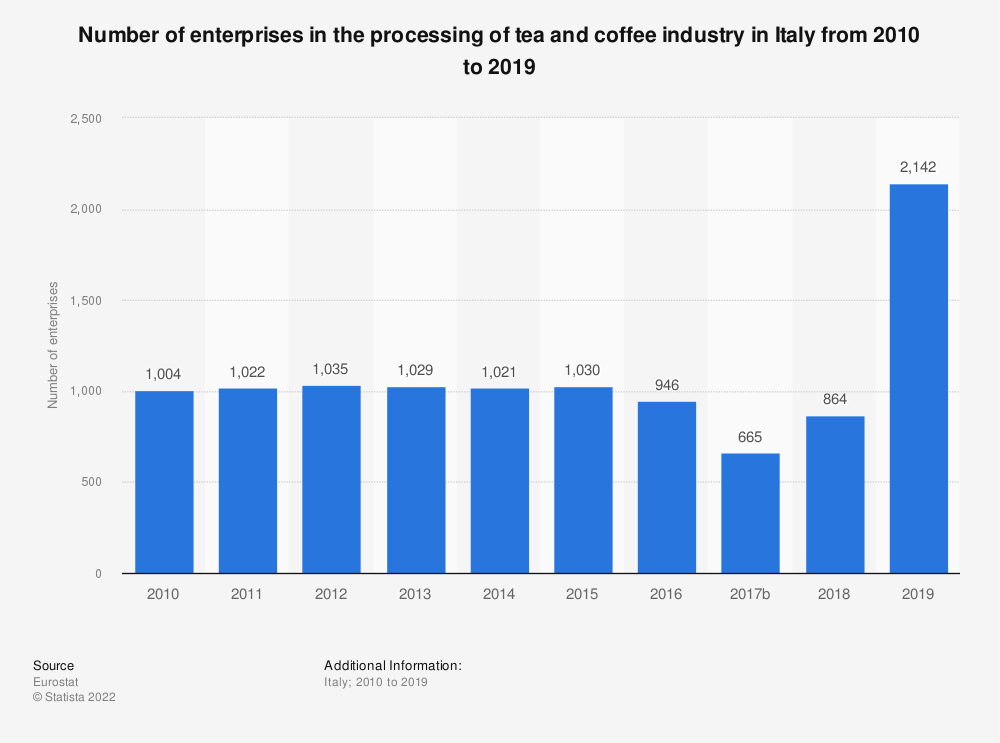 Statistic: Number of enterprises in the processing of tea and coffee industry in Italy from 2008 to 2017   Statista